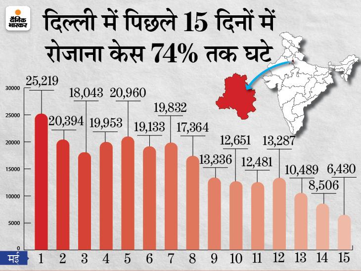 दिल्ली और हरियाणा में 24 मई तक बढ़ा लॉकडाउन, पंजाब में 31 मई तक पाबंदी जारी; केजरीवाल बोले- संक्रमण की दर घटना अच्छे संकेत|देश,National - Dainik Bhaskar