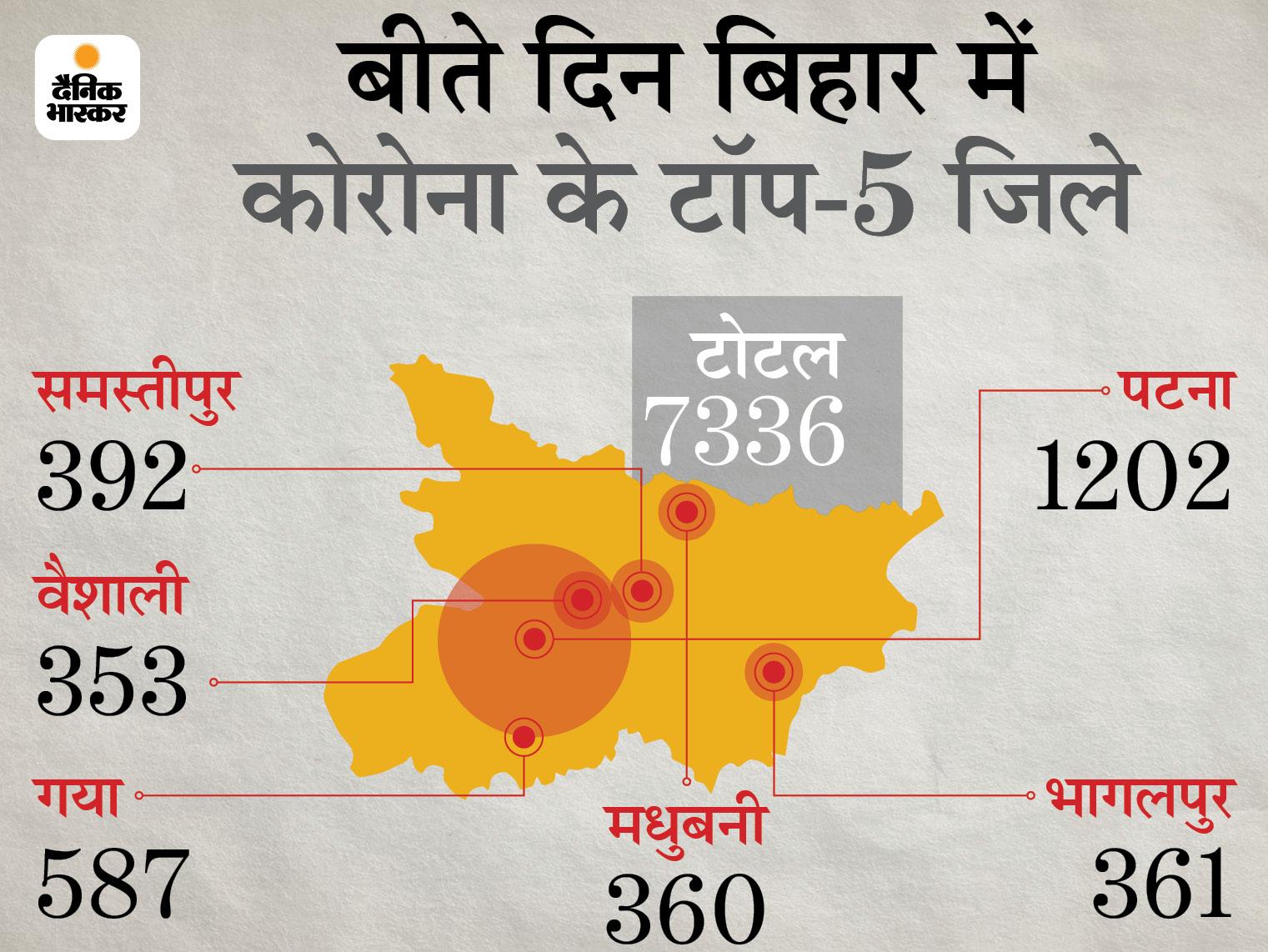 बिहार में अब 42486 केस एक्टिव। - Dainik Bhaskar