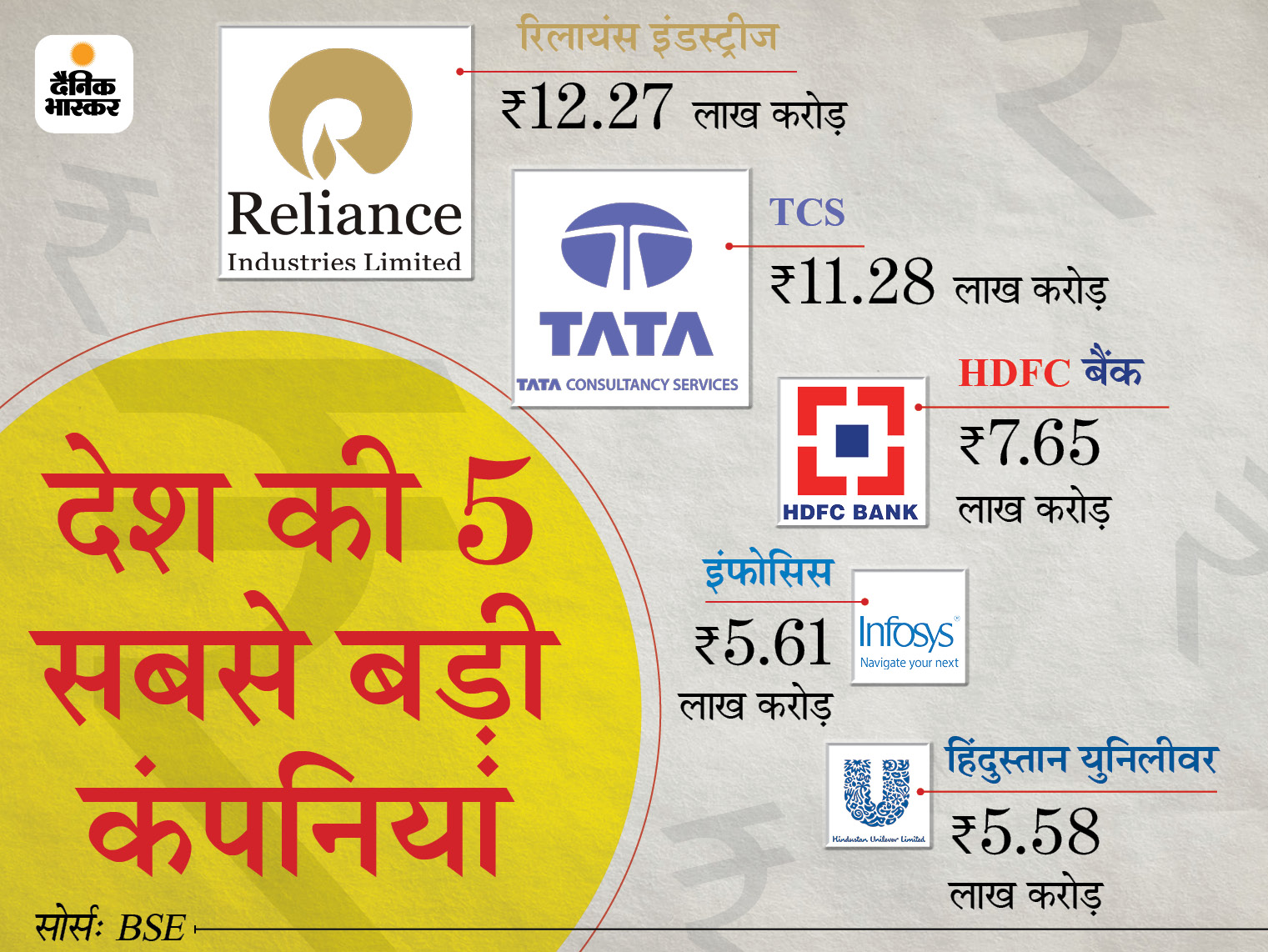 देश की टॉप-10 सबसे बड़ी कंपनियो में से 8 का मार्केट कैप 1.13 लाख करोड़ रुपए घटा; TCS, इंफोसिस और HDFC बैंक को भारी नुकसान|बिजनेस,Business - Dainik Bhaskar