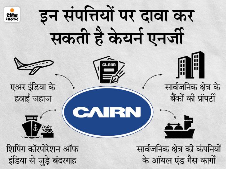 केयर्न एनर्जी ने जब्त करने के लिए विदेशों में 5.12 लाख करोड़ रुपए की भारतीय संपत्ति की पहचान की बिजनेस,Business - Dainik Bhaskar