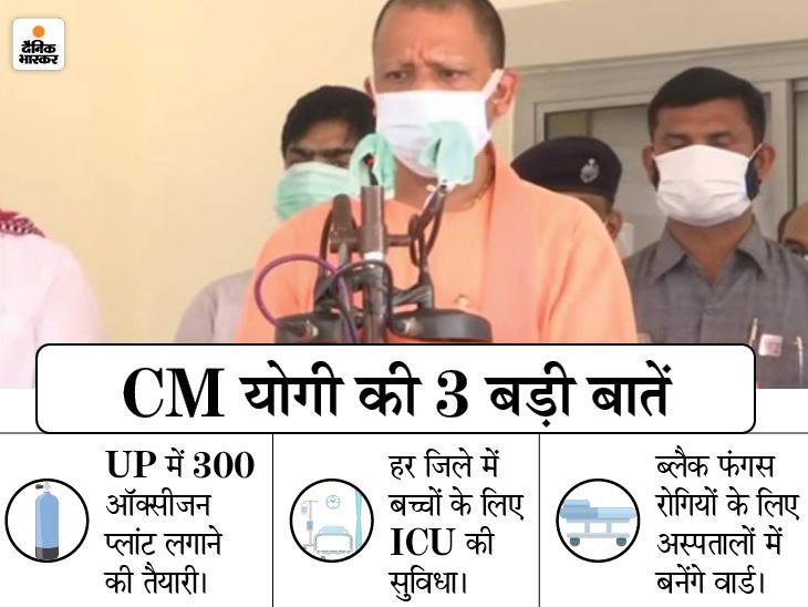 CM योगी ने कहा-भीड़ न हो और भुखमरी भी न आए, इसलिए आंशिक लॉकडाउन लगाया; प्रदेश में 300 ऑक्सीजन प्लांट बनेंगे|उत्तरप्रदेश,Uttar Pradesh - Dainik Bhaskar