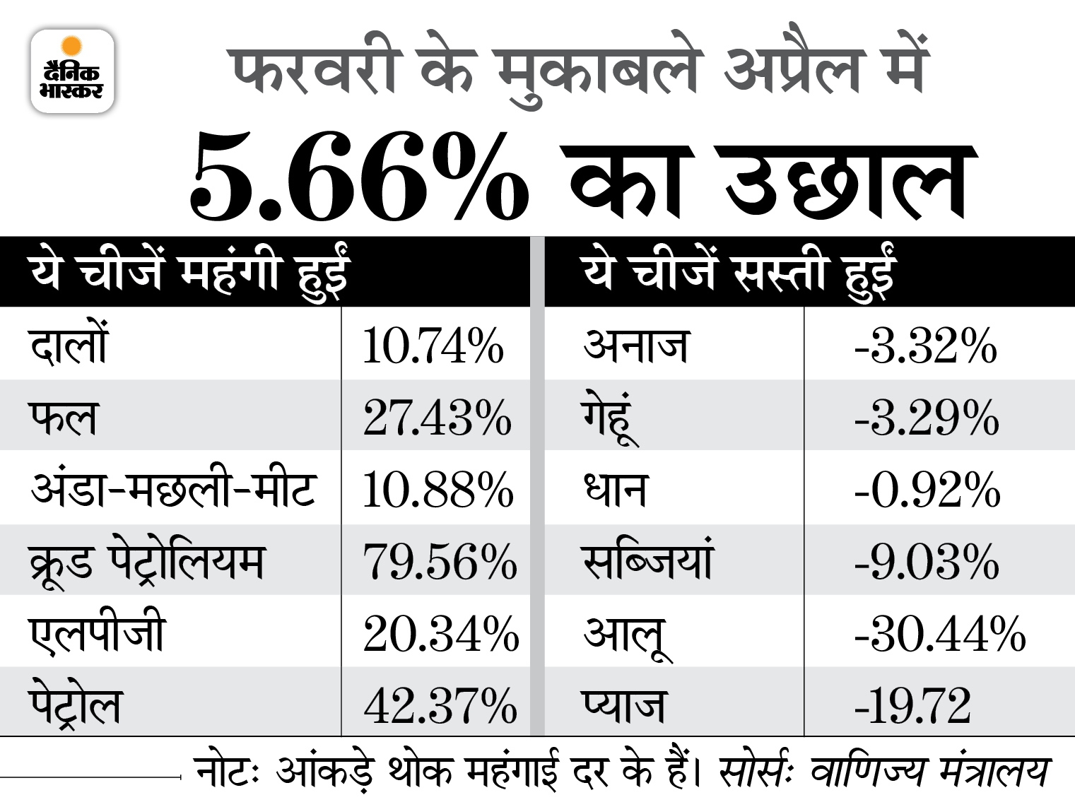 अप्रैल में 10.49% रही वस्तुओं की थोक महंगाई दर, महंगे पेट्रोल-डीजल की वजह से बढ़ रही कीमत|बिजनेस,Business - Dainik Bhaskar