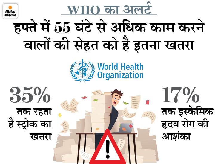 हफ्ते में 55 घंटे या इससे अधिक काम करने से स्ट्रोक और हृदय रोगों से मौत का खतरा; साल 2016 में इससे 7.45 लाख मौतें हुईं|लाइफ & साइंस,Happy Life - Dainik Bhaskar