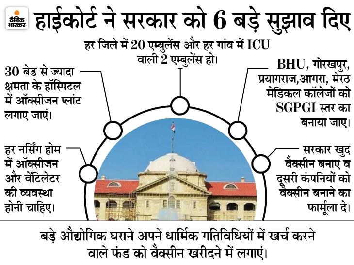 इलाहाबाद HC ने कहा- गांवों-कस्बों में चिकित्सा व्यवस्था राम भरोसे; समय रहते सुधार न होने का मतलब तीसरी लहर को दावत देना|उत्तरप्रदेश,Uttar Pradesh - Dainik Bhaskar