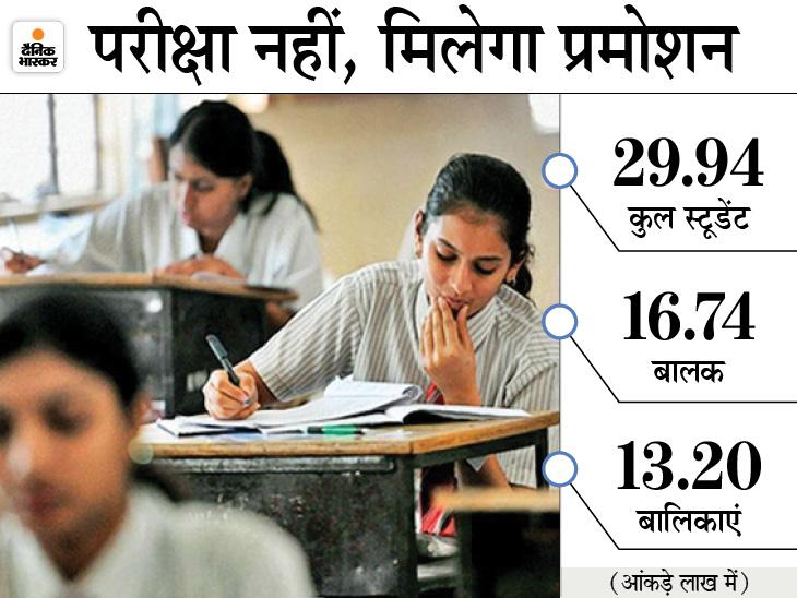 CBSE की राह पर यूपी बोर्ड, हाईस्कूल के 30 लाख परीक्षार्थियों का छमाही और प्री बोर्ड का नंबर मांगा गया|उत्तरप्रदेश,Uttar Pradesh - Dainik Bhaskar