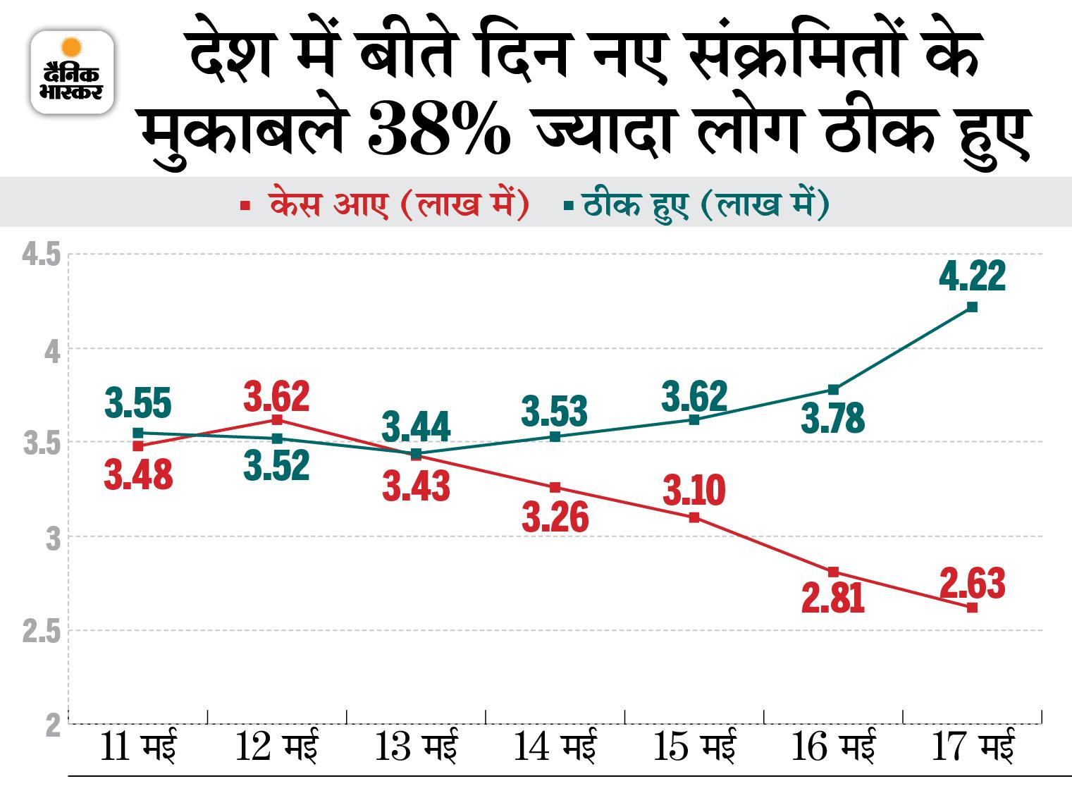 पूनावाला बोले- भारत बड़ी आबादी वाला देश, यहां 2-3 महीने में सभी को वैक्सीन नहीं लगा सकते|देश,National - Dainik Bhaskar