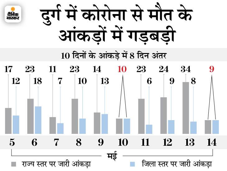 राज्य और जिला स्तर पर जारी रिपोर्ट में भारी अंतर, 5 मई से 14 मई तक 86 लोगों की मौत का हिसाब नहीं; स्वास्थ्य विभाग में मची खलबली भिलाई,Bhilai - Dainik Bhaskar