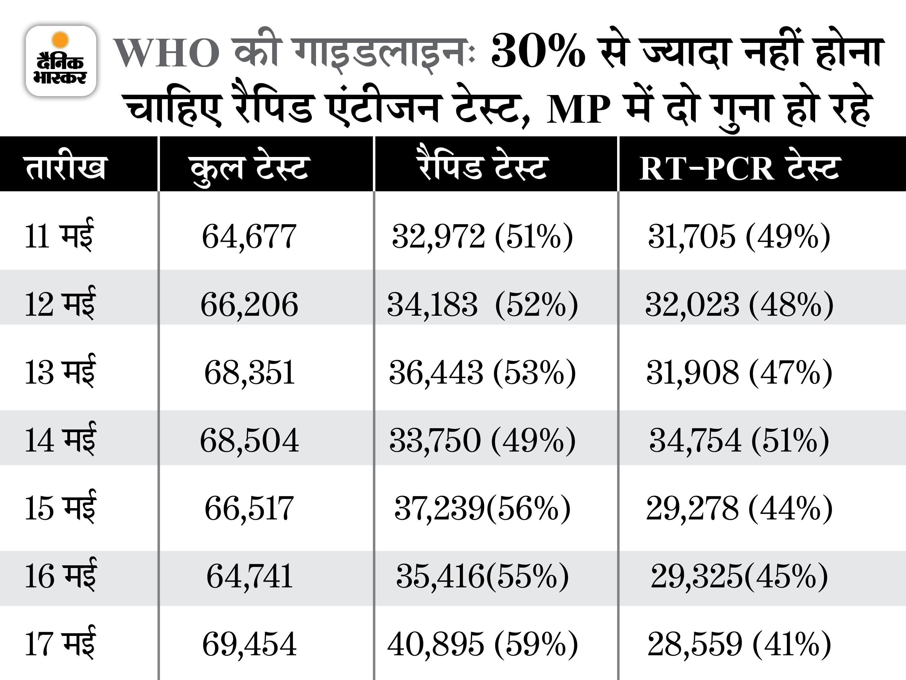RT-PCR से ज्यादा रैपिड एंटीजन टेस्ट; नतीजा- 37 दिन में सबसे कम केस मिले, संक्रमण दर 13 से घटकर 8% हुई मध्य प्रदेश,Madhya Pradesh - Dainik Bhaskar
