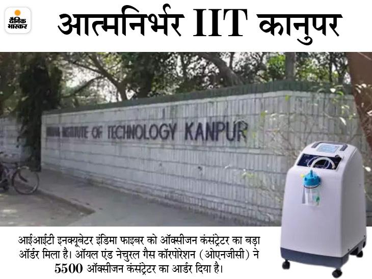 ओएनजीसी ने आईआईटी इनक्यूबेटर इंडिमा फाइबर को दिया 5500 ऑक्सीजन कंसंट्रेटर का आर्डर, 25 मई तक पूरा करना होगा आर्डर|उत्तरप्रदेश,Uttar Pradesh - Dainik Bhaskar