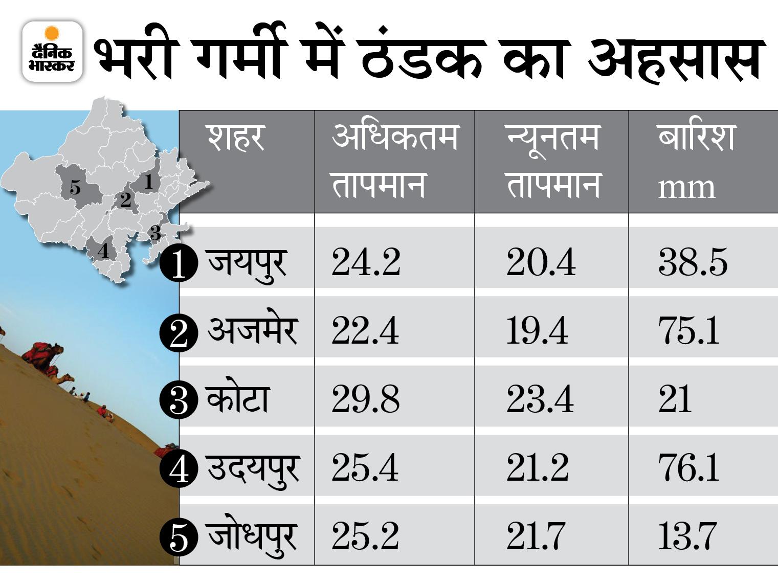 जयपुर, भरतपुर संभाग के कई जिलों में 14 घंटे से ज्यादा समय तक चला रिमझिम बारिश का दौर; इस कारण अलवर में दिन और रात के तापमान में 0.3 का ही अंतर आया|राजस्थान,Rajasthan - Dainik Bhaskar