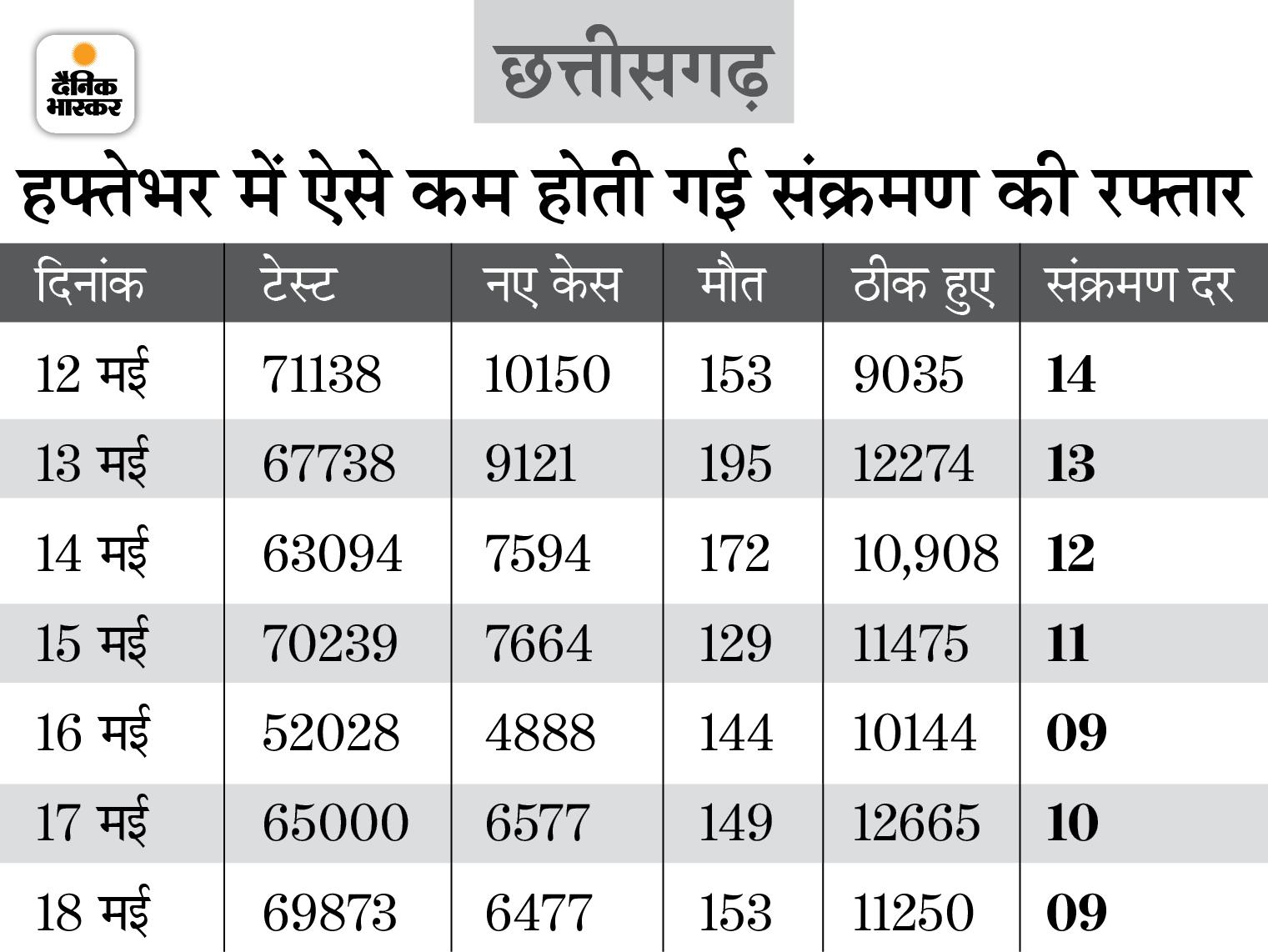 बस्तर में पहली बार एक दिन में कोरोना पीड़ित 15 मरीजों की मौत, छत्तीसगढ़ में 153 लोगों की जान गई रायपुर,Raipur - Dainik Bhaskar