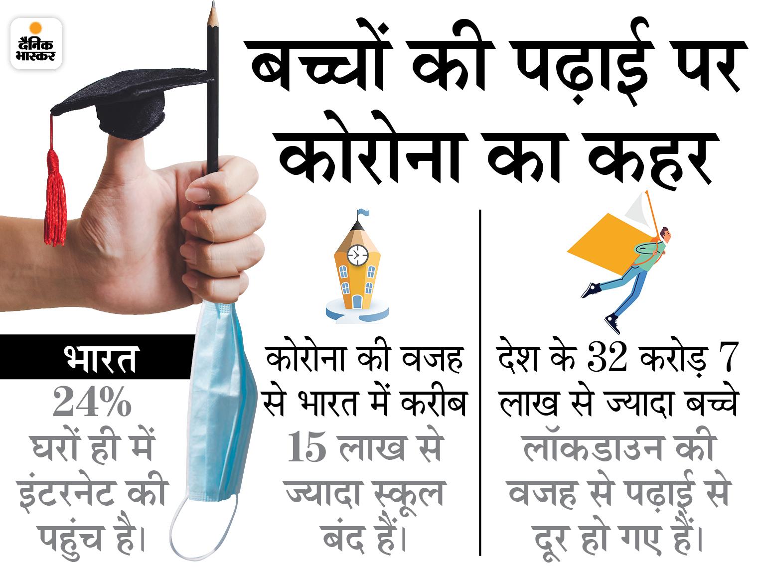 ज्यादातर बच्चे ऑनलाइन क्लास से चिढ़ गए हैं; कई परिवार कर्ज लेने के लिए मजबूर हुए, तो कई बच्चों पर पढ़ाई छूटने का संकट DB ओरिजिनल,DB Original - Dainik Bhaskar