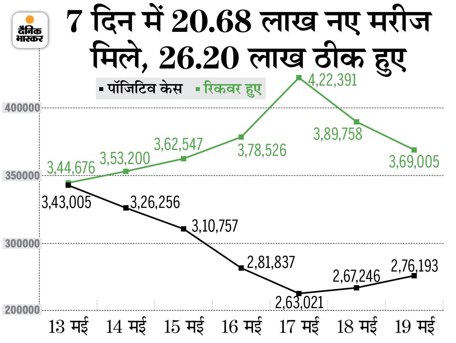 300 जिलों में पॉजिटिविटी रेट में आई गिरावट, 101 जिले ऐसे जहां रोजाना 100 से भी कम नए मरीज मिल रहें|देश,National - Dainik Bhaskar