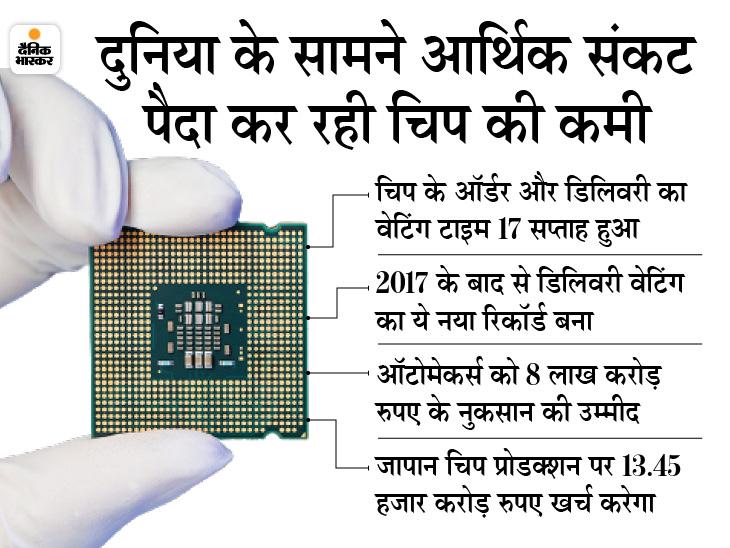 ऑटोमेकर्स को इस साल 8 लाख करोड़ रुपए के नुकसान का अनुमान, चिप के ऑर्डर और डिलिवरी का वेटिंग टाइम 4 महीने हुआ|टेक & ऑटो,Tech & Auto - Dainik Bhaskar
