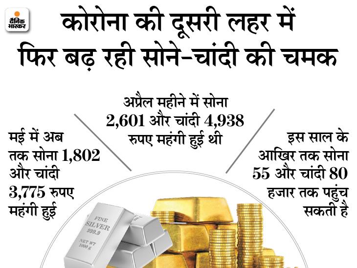 49 हजार रुपए के करीब पहुंचा सोना, रक्षाबंधन तक 53 हजार तक जा सकता है|बिजनेस,Business - Dainik Bhaskar