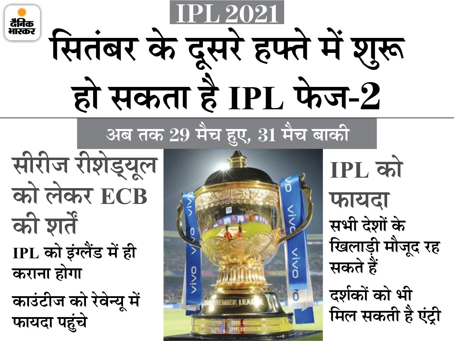 टूर्नामेंट पूरा करने के लिए ECB की मदद ले रहा BCCI; भारत-इंग्लैंड टेस्ट सीरीज को जल्द खत्म किया जा सकता है IPL 2021,IPL 2021 - Dainik Bhaskar