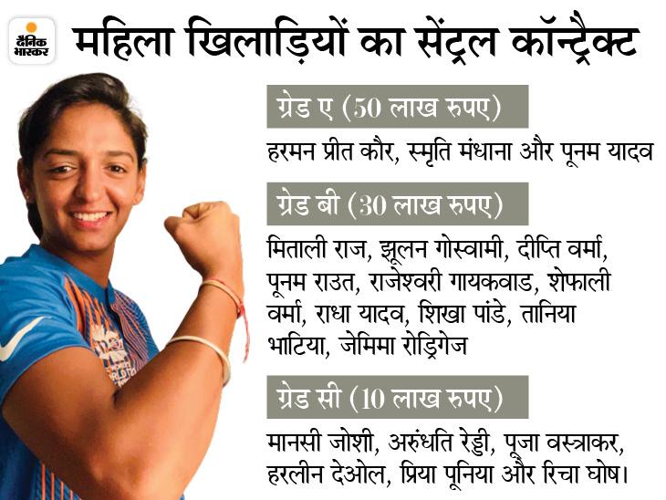 19 महिला खिलाड़ियों को ही कॉन्ट्रैक्ट, टॉप महिला क्रिकेटरों को सालाना 50 लाख रुपए; इससे 14 गुना ज्यादा पाते हैं पुरुष खिलाड़ी क्रिकेट,Cricket - Dainik Bhaskar
