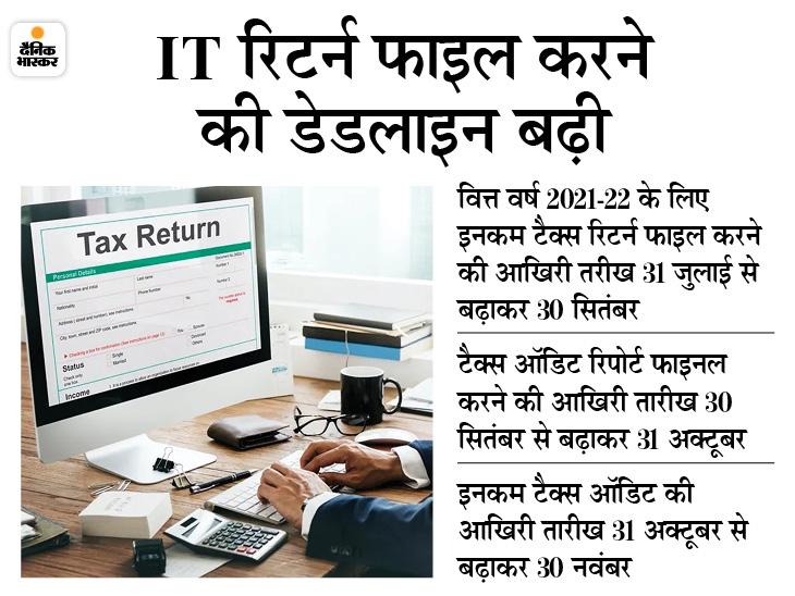 इनकम टैक्स फाइल करने की आखिरी तारीख बढ़ी, अब 30 सितंबर तक भर सकते हैं रिटर्न|बिजनेस,Business - Dainik Bhaskar