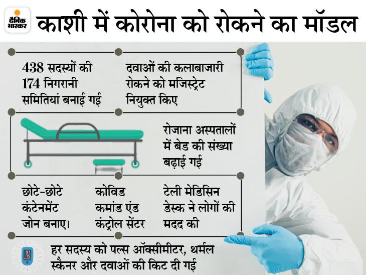 तुरंत इलाज शुरू करने से लेकर वैक्सीन की बर्बादी रोकने पर भी फोकस; संक्रमण दर 40% से घटकर 3% रह गई, मोदी ने की तारीफ उत्तरप्रदेश,Uttar Pradesh - Dainik Bhaskar