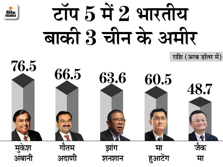 एशिया के दूसरे सबसे अमीर बिजनेसमैन बने गौतम अदाणी, इस साल 2.47 लाख करोड़ रुपए बढ़ी संपत्ति|बिजनेस,Business - Dainik Bhaskar