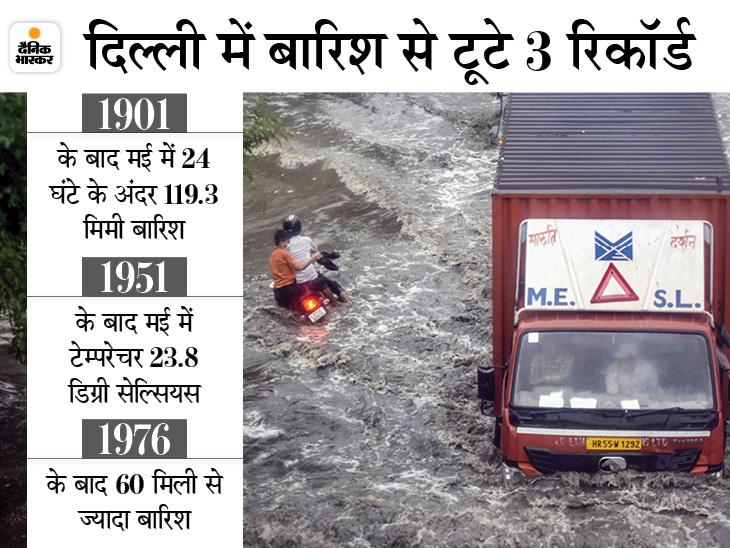 दिल्ली में बारिश का 120 साल पुराना रिकॉर्ड टूटा, राजस्थान में 14 घंटे तक बरसे बादल; केदारनाथ में बर्फबारी|देश,National - Dainik Bhaskar