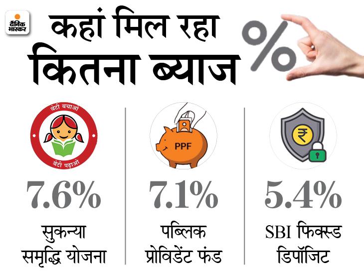सुकन्या समृद्धि योजना या पब्लिक प्रोविडेंट फंड; जानिए बेटी के लिए कहां निवेश करना रहेगा ज्यादा फायदेमंद|बिजनेस,Business - Dainik Bhaskar