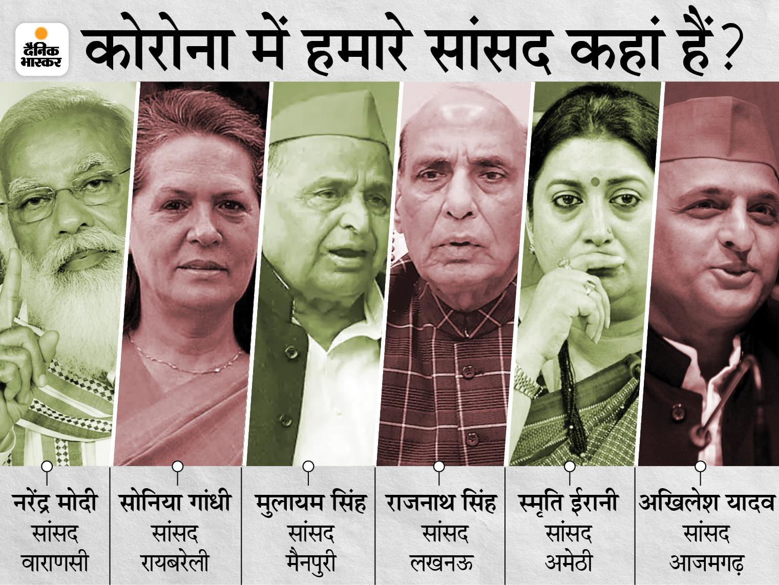 कोरोना में 60% सांसदों की अपने क्षेत्रों से सोशल डिस्टेंसिंग; सोनिया 16 तो मुलायम 25 महीने से नहीं पहुंचे, PM मोदी ने 6 माह पहले किया था दौरा|उत्तरप्रदेश,Uttar Pradesh - Dainik Bhaskar