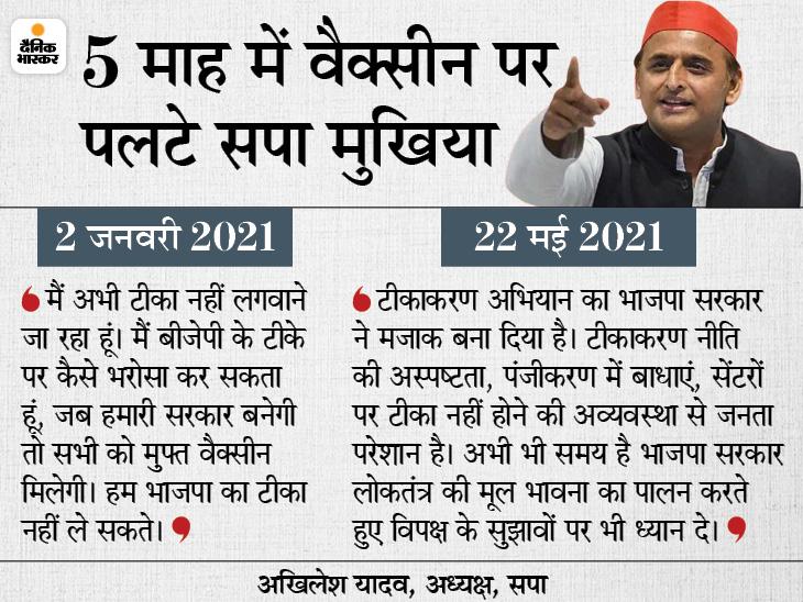 पूर्व CM अखिलेश बोले- वैक्सीनेशन के मामले में यूपी बहुत पीछे, योगी ने कहा- जो टीके का विरोध करते थे आज बात करने लगे|उत्तरप्रदेश,Uttar Pradesh - Dainik Bhaskar