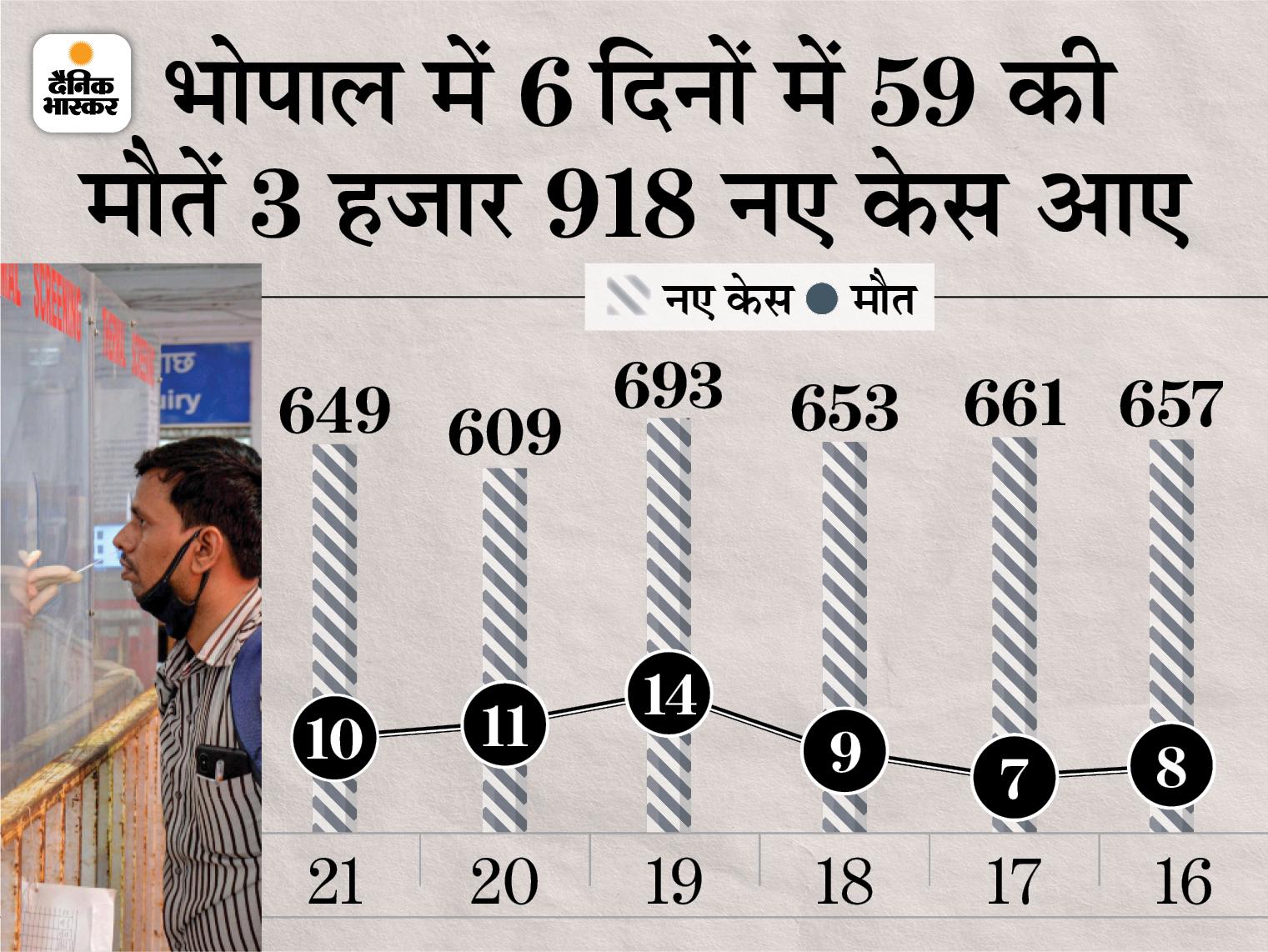 6 दिन से 700 से नीचे आ रहे नए संक्रमित, एक्टिव केस 10 हजार के नीचे; चिंता- मौत के आंकड़े नहीं हो रहे कम भोपाल,Bhopal - Dainik Bhaskar