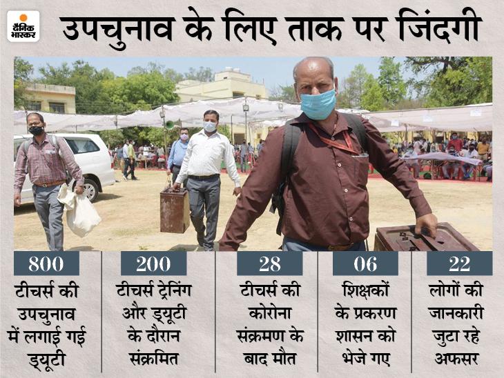 ड्यूटी के दौरान संक्रमित होने के बाद कोरोना से मौत, DEO ने 12 मामलों की बात मानी, जांच के बाद प्रशासन को भेजेंगे रिपोर्ट सागर,Sagar - Dainik Bhaskar