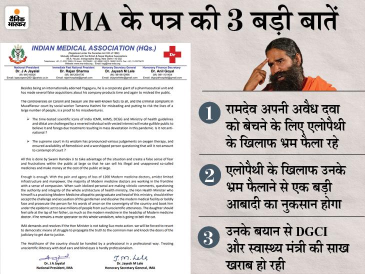 रामदेव पर एलोपैथी के खिलाफ झूठ फैलाने का आरोप, पतंजलि ने इन्हें गलत बताया; मेडिकल एसोसिएशन ने नोटिस भेजा|देश,National - Dainik Bhaskar