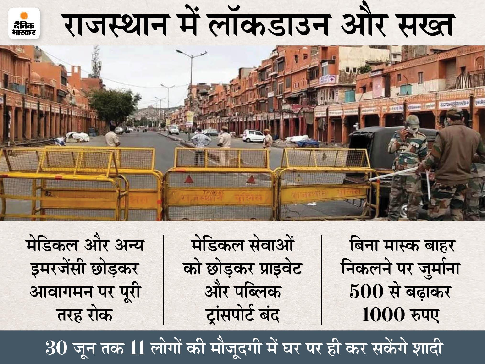 शनिवार से सोमवार तक मेडिकल, दूध और सब्जी की दुकानें छोड़ सब बंद रहेगा; 30 जून तक शादियों पर पहले जैसी पाबंदियां जयपुर,Jaipur - Dainik Bhaskar