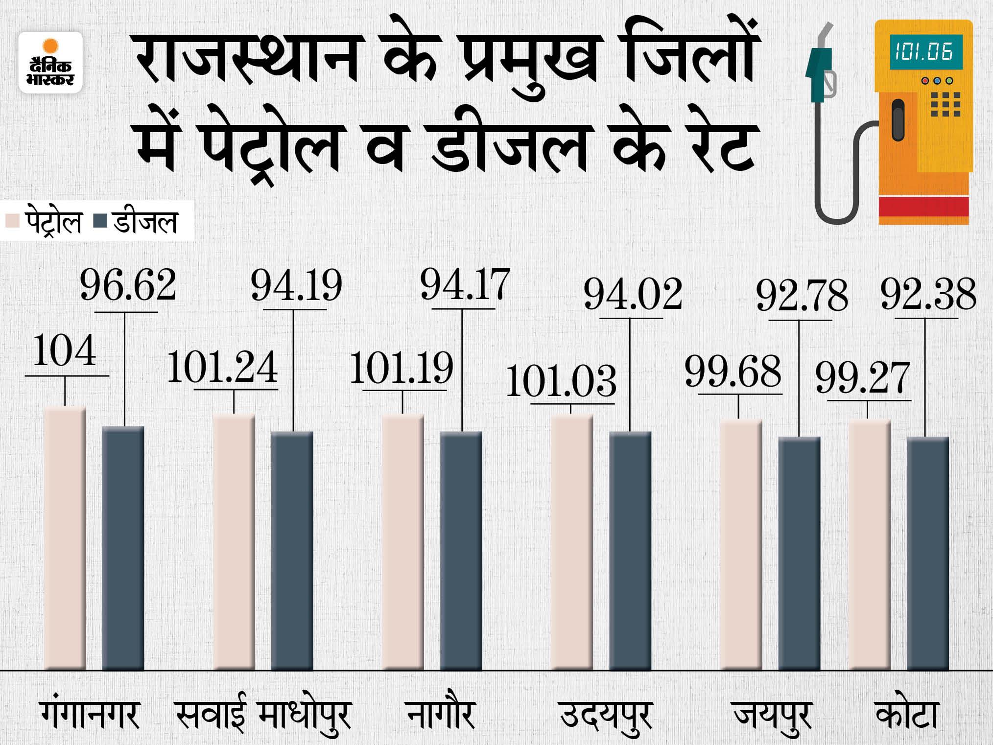 चुनाव परिणाम के बाद 20 दिन में 12वीं बार बढ़े रेट; जयपुर में 99.68 रुपए पहुंचा पेट्रोल, श्रीगंगानगर में सबसे ज्यादा महंगा|राजस्थान,Rajasthan - Dainik Bhaskar