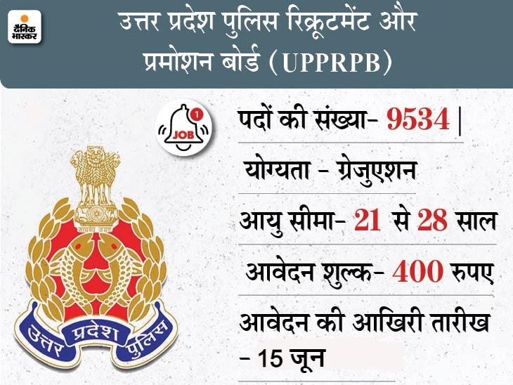 फायर ऑफिसर समेत 9534 पदों पर भर्ती के लिए आवेदन की तारीख बढ़ी, अब 15 जून तक जारी रहेगी एप्लीकेशन प्रोसेस करिअर,Career - Dainik Bhaskar