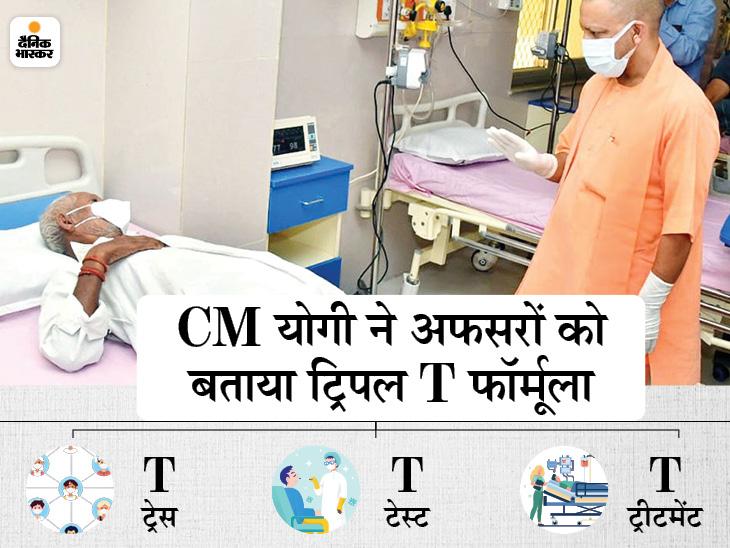 गोंडा में कोविड मरीजों से CM योगी ने पूछा- समय पर मिल रही दवाएं? कहा- ट्रिपल T के फॉर्मूले पर चल रही सरकार|लखनऊ,Lucknow - Dainik Bhaskar