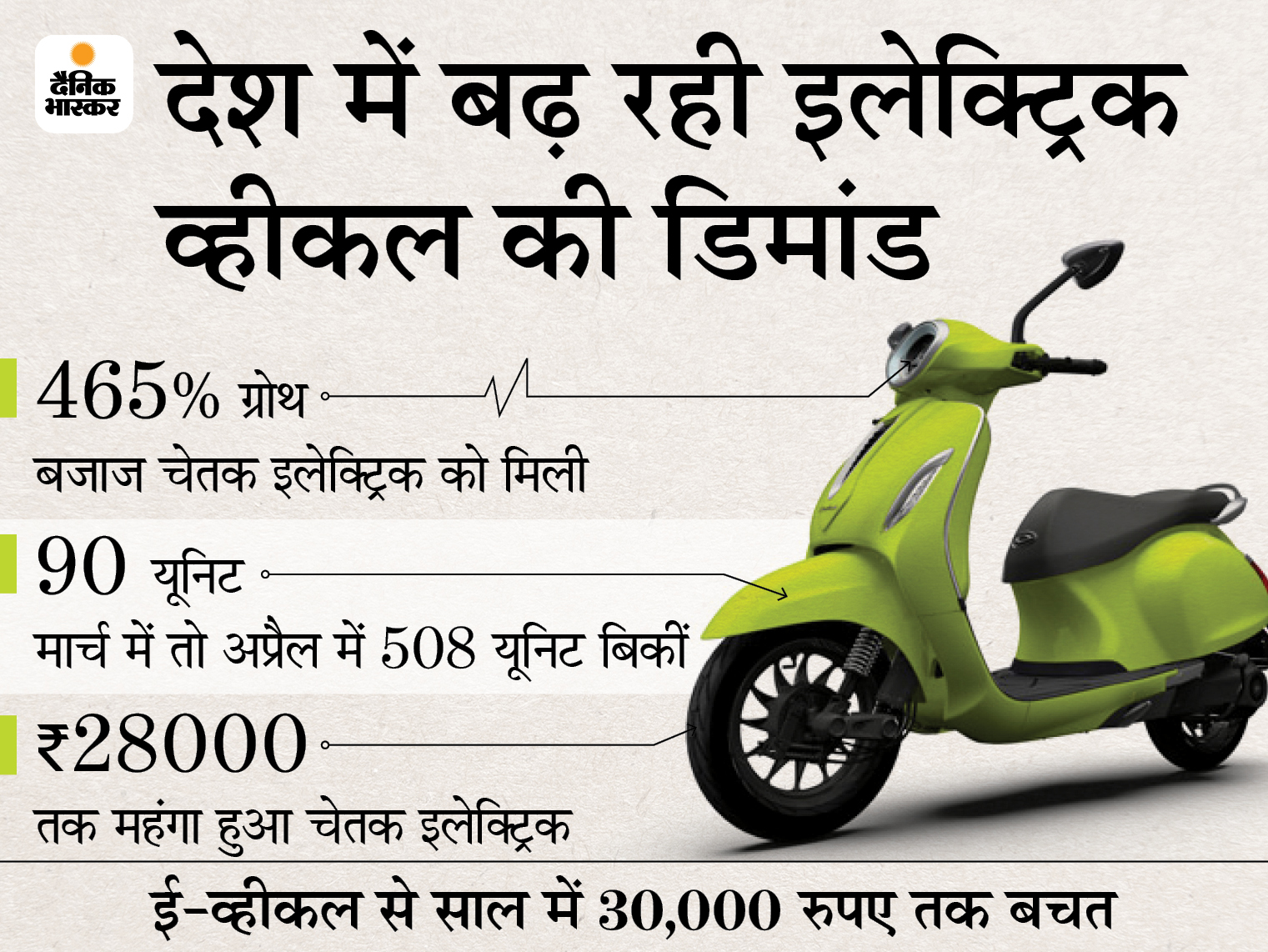बजाज चेतक इलेक्ट्रिक को मिली 465% की ग्रोथ, महंगा होने के बाद भी बिक रहा; ऐसी गाड़ी से सालाना 30 हजार रु की बचत टेक & ऑटो,Tech & Auto - Dainik Bhaskar