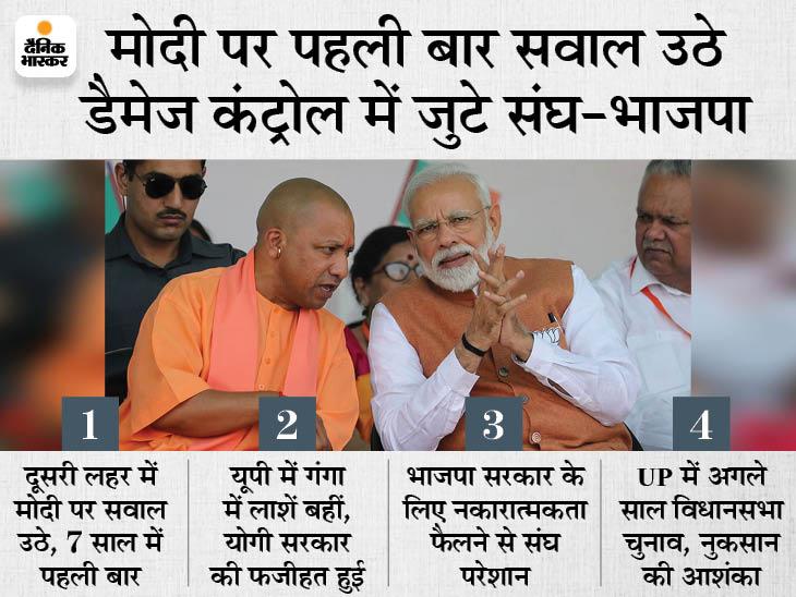 UP चुनाव से पहले मोदी-योगी की छवि सुधारने के लिए चलेगा अभियान, संघ और संगठन करेंगे मदद|देश,National - Dainik Bhaskar