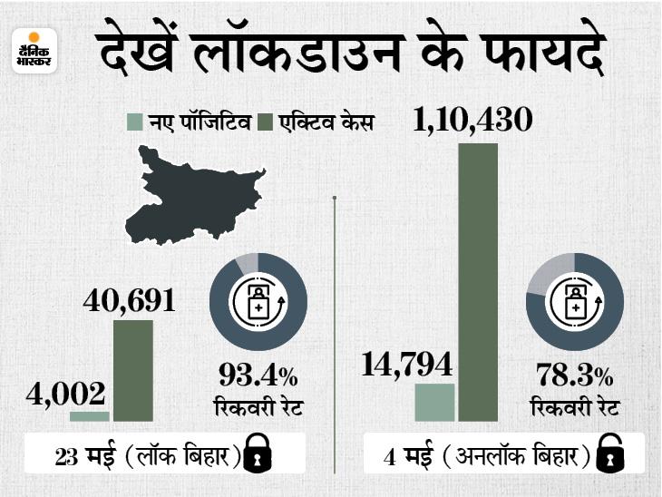 खाद-बीज की दुकानें खुलेंगी; बाकी पुरानी पाबंदियां जारी रहेंगी, तीसरी बार लॉकडाउन बढ़ाते हुए नीतीश बोले- रिजल्ट अच्छा है|बिहार,Bihar - Dainik Bhaskar