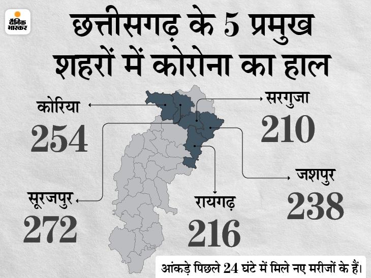 पिछले 24 घंटे में 3 हजार 306 नए मरीज मिले, 7 हजार 232 ठीक भी हुए; 2 लाख वैक्सीन 18+ की जगह अब 45+ वालों को लगेगी|रायपुर,Raipur - Dainik Bhaskar