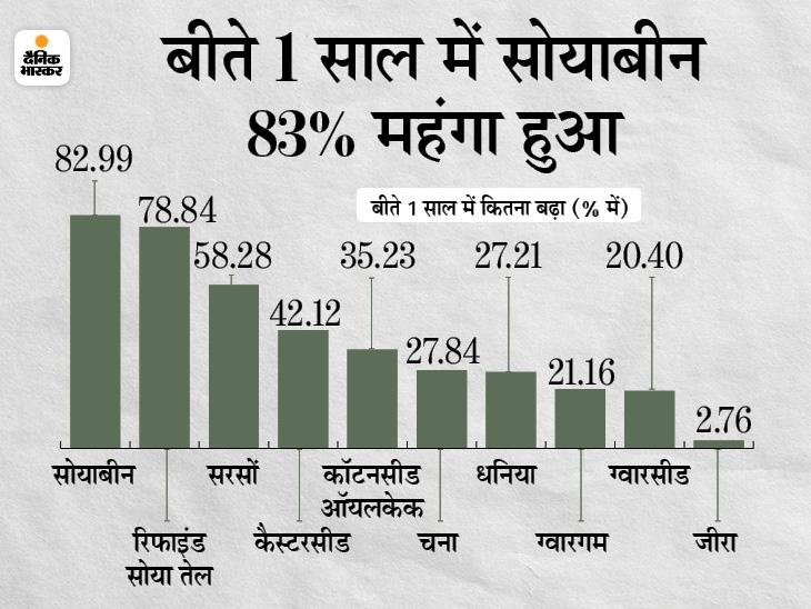 1 साल में ही सोयाबीन तेल 79% और सरसों 58% महंगी हुई, आने वाले दिनों में और बढ़ सकती है महंगाई|बिजनेस,Business - Dainik Bhaskar