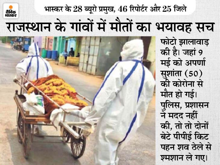 राजस्थान सरकार ने 50 दिनों में जिन 25 जिलों में 3,918 कोरोना मौतें बताईं, उनके सिर्फ 512 गांव-ब्लॉक से उठीं 14,482 अर्थियां राजस्थान,Rajasthan - Dainik Bhaskar