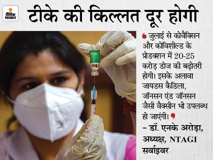 डॉ. अरोड़ा बोले- वैक्सीन से जुड़े फैसले साइंटिफिक एविडेंस पर आधारित; 6 हफ्तों में टीके की कमी दूर होने की उम्मीद|देश,National - Dainik Bhaskar