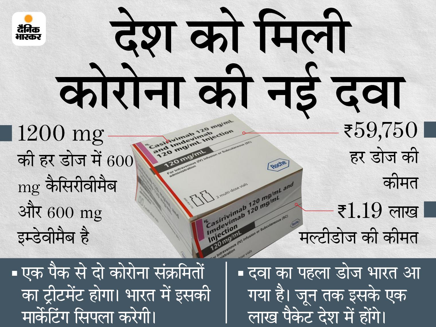 60 हजार में मिलेगी कोरोना की एंटीबॉडी कॉकटेल की डोज; एक्सपर्ट बोले- अस्पताल के चक्कर से बच जाएंगे मरीज देश,National - Dainik Bhaskar