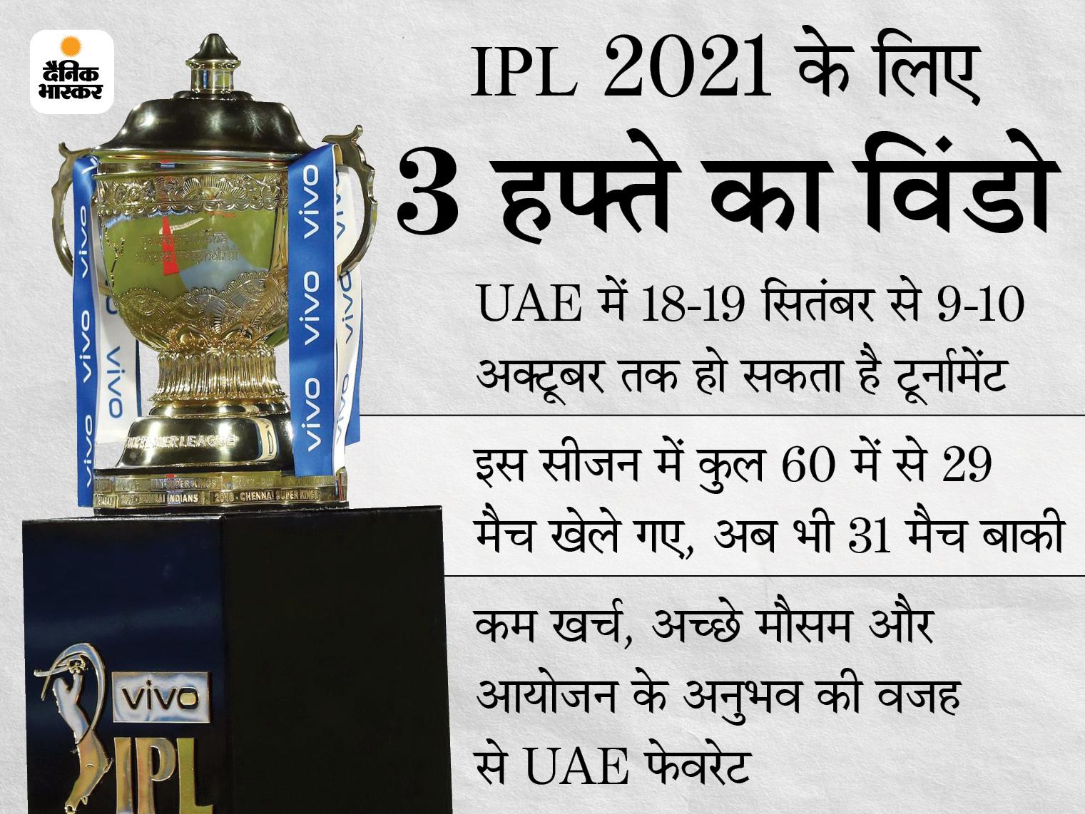 19 सितंबर से शुरू हो सकता है टूर्नामेंट, 10 अक्टूबर को फाइनल; 31 मैचों के लिए 10 डबल हेडर मुकाबले खेले जाएंगे IPL 2021,IPL 2021 - Dainik Bhaskar