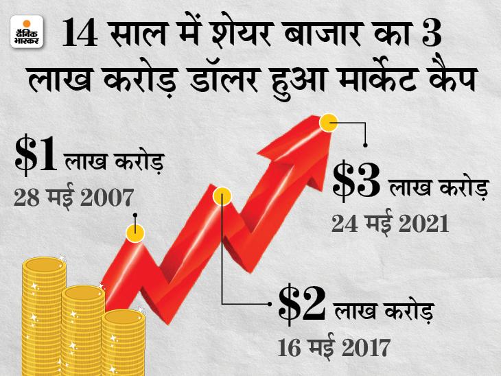 एक साल में भारतीय शेयर बाजार ने दुनिया में सबसे ज्यादा 85.35% रिटर्न दिया, मार्केट कैप में कनाडा और फ्रांस को पीछे छोड़ने के करीब|बिजनेस,Business - Dainik Bhaskar