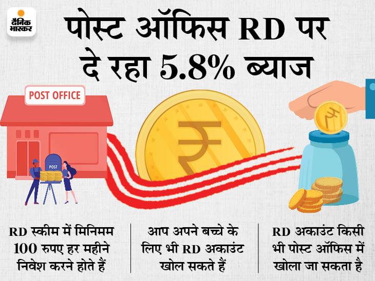 रेकरिंग डिपॉजिट स्कीम में रोजाना 100 रुपए जमा करके तैयार कर सकते हैं 5 लाख का फंड, यहां जानें इसका पूरा गणित बिजनेस,Business - Dainik Bhaskar
