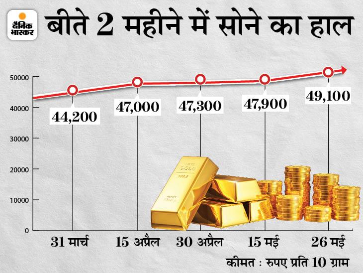 49 हजार रुपए के पार निकला सोना, इस साल के आखिर तक 57 हजार तक जा सकता है बिजनेस,Business - Dainik Bhaskar