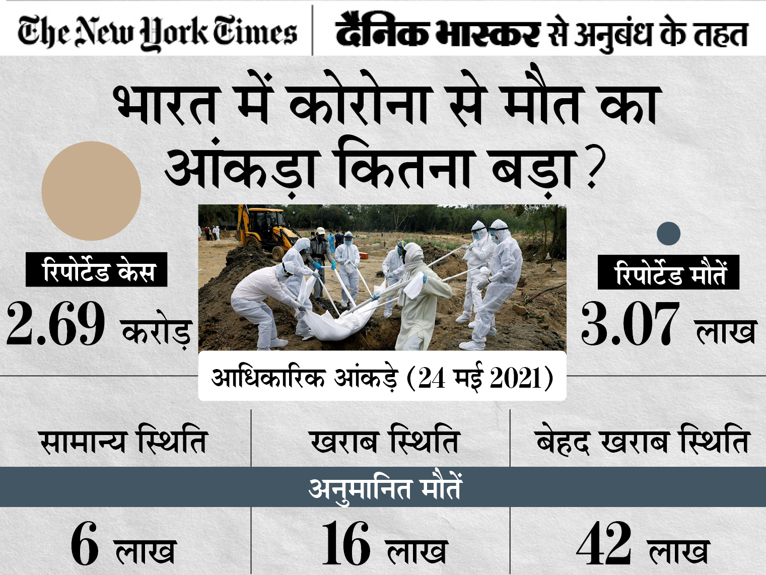 न्यूयॉर्क टाइम्स की रिपोर्ट; भारत में 42 लाख लोगों की मौत की आशंका, 70 करोड़ से ज्यादा लोग संक्रमित हुए होंगे|DB ओरिजिनल,DB Original - Dainik Bhaskar