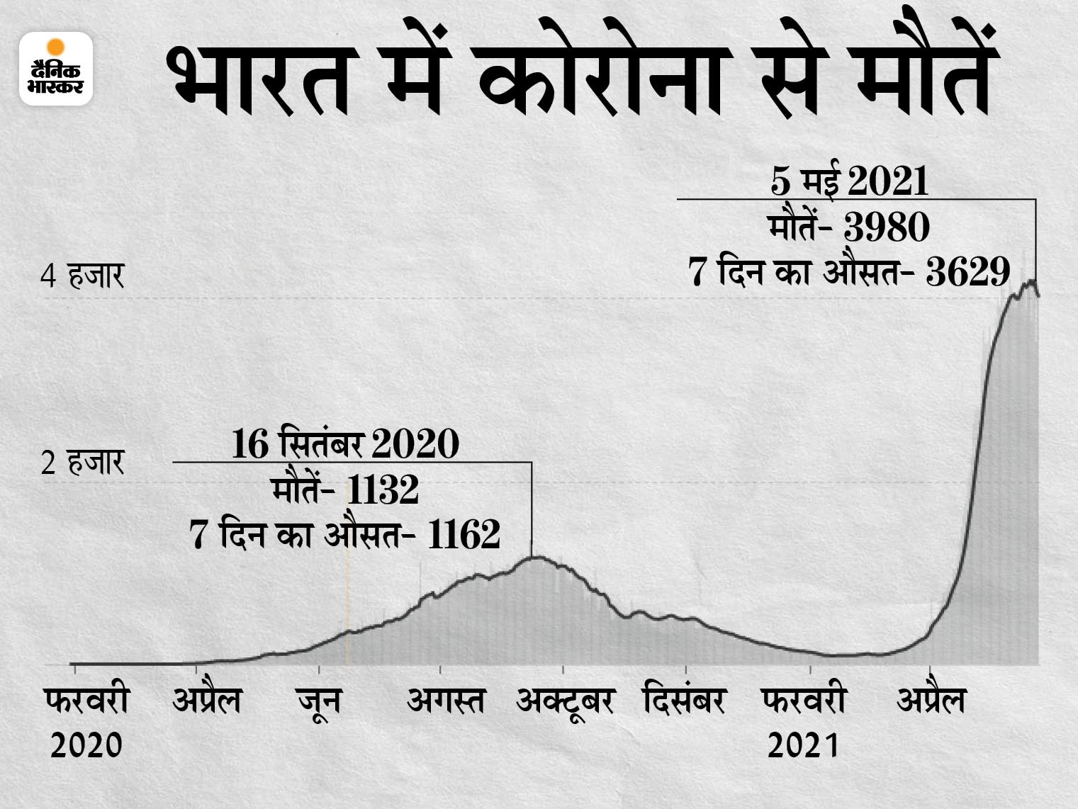 सरकार की ओर से जारी मौत के आंकड़े।
