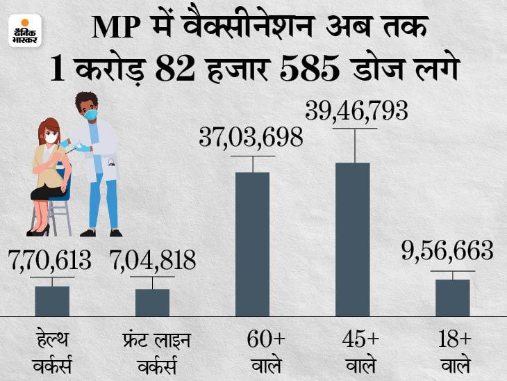 शहरों में ऑफलाइन टीका लगवाने के लिए DL और वोटर ID भी मान्य; ग्रामीण क्षेत्रों में सेंटर्स पर रजिस्ट्रेशन जरूरी नहीं मध्य प्रदेश,Madhya Pradesh - Dainik Bhaskar
